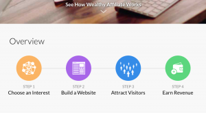 A screenshot from Wealthy Affiliate showing how affiliate marketing works.