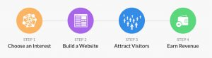 Wealthy Affiliate Review screenshot showing the 4 steps of the affiliate marketing process.